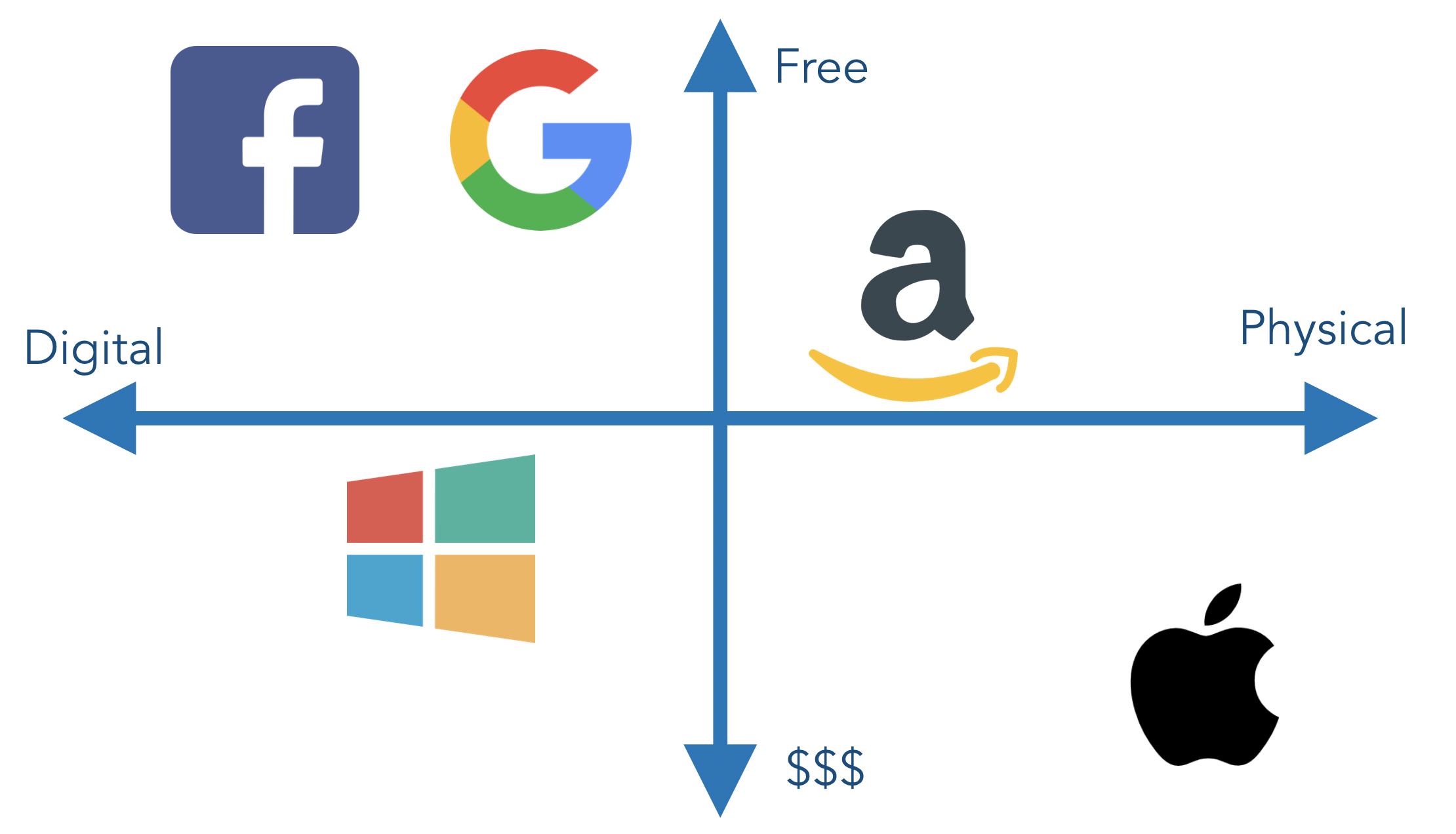 Programmer's guide to the big tech companies 💻 - Zero To Mastery ...